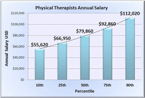Salary For Physical Therapy Aide by Physical Therapy Aide Salary Applecool Info