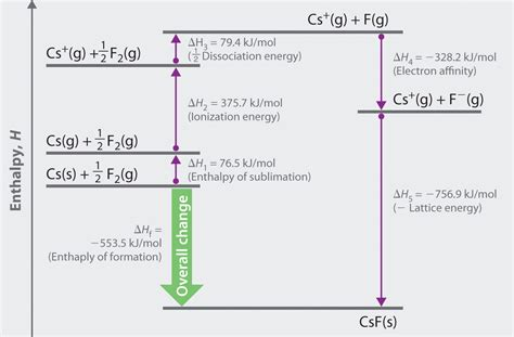 hydration energy equation lattice energies in ionic solids