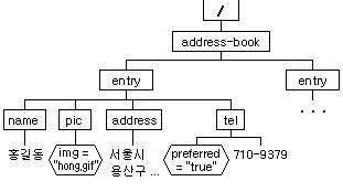 xpath name pattern xpath