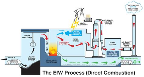 what is the energy arc21 what is energy from waste efw