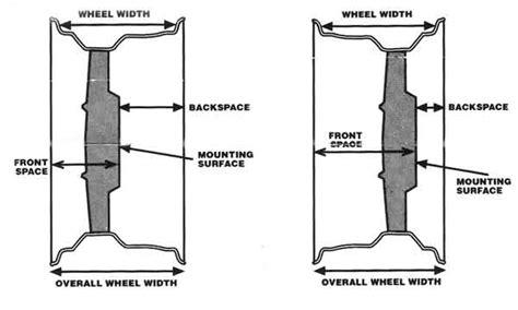 Jeep Wheel Offset Chart Understanding Wheel Dimensions 4waam