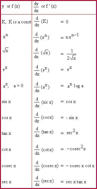 tavole di integrali derivate facili derivate in due passi la tavola delle