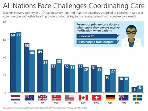 challenges of a doctor primary care physicians in ten countries report challenges
