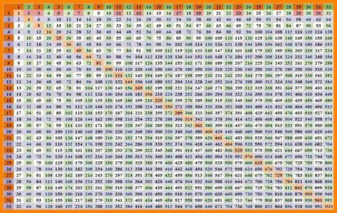printable multiplication chart up to 100 10 multiplication chart 1 40 ars eloquentiae