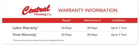 Plumbing Warranty On New Homes by Central Plumbing S Service Warranty Ensures You Re Covered