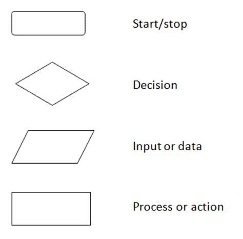 flowchart symbols programming programing flowchart symbols 28 images flowcharts