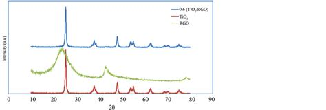 xrd pattern of rgo studies on tio2 reduced graphene oxide composites as
