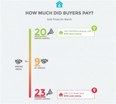 how much income to buy a 300k house how much income to buy a 300k house 28 images throwback thursday buying a home in
