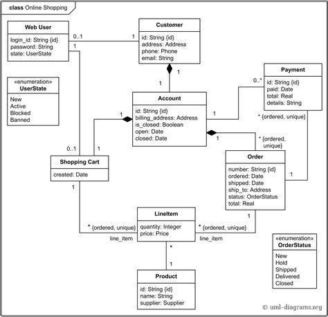 uml class diagram explained uml class diagram for foreign trading system 171 the binary