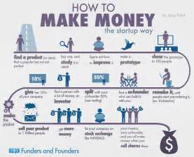 How To Make A Paper Money - how to make money 6 infographics digital