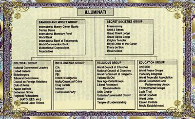 illuminati pyramid structure structure degrees of freemasonry
