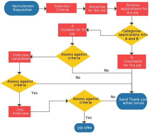 recruitment flowchart hiring process flowchart visio how to build a