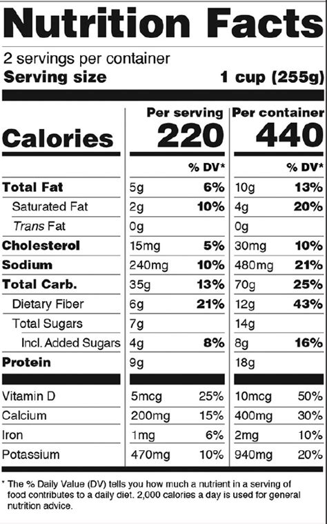 The Fda Issues Nutrition And Supplement Facts Label Change Fda Nutrition Label Template