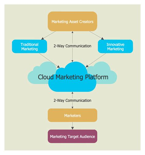 cloud architecture diagram cloud computing diagrams solution conceptdraw