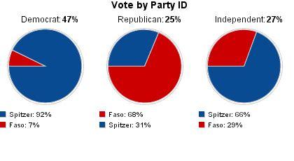 cnn.com elections 2006