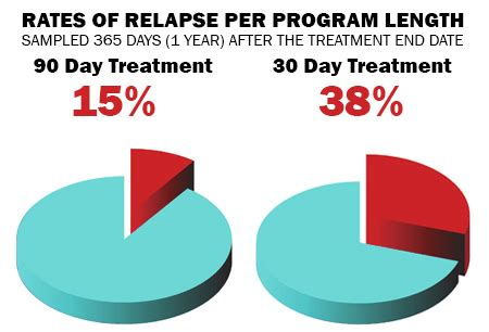 Detox And Relapse Rates by The Problem With The Current Addiction Recovery Model