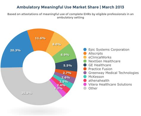 weight management in samsung health ehr meaningful use market 2014