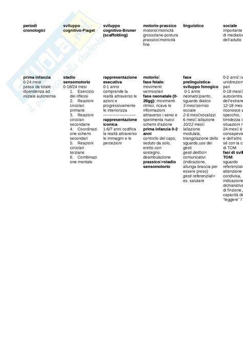test di psicologia generale mappa concettuale riassuntiva appunti di psicologia