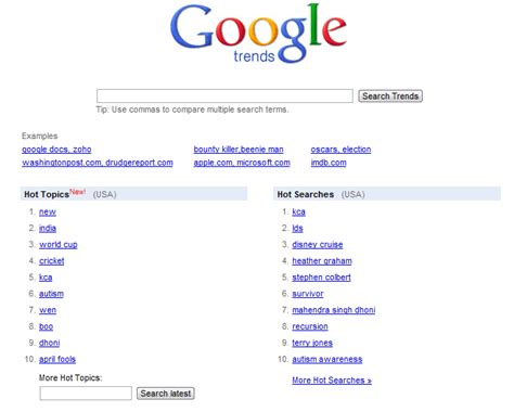 What Do Search For The Most On The Most Popular Searches What Do Want Seo Seattle Organic Search