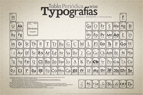 printable periodic table of elements in spanish periodic table of typefaces on behance