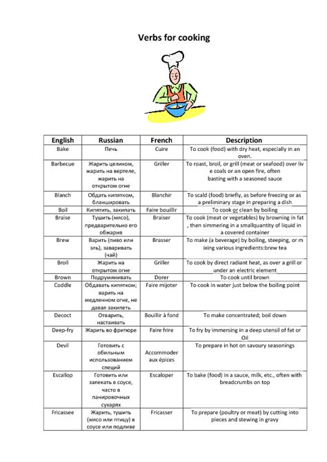 Cooking Vocabulary Worksheet by Basic Cooking Terms Worksheet Worksheets For School Getadating