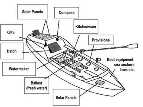 names of parts of a rowing boat boat diagram diagram site