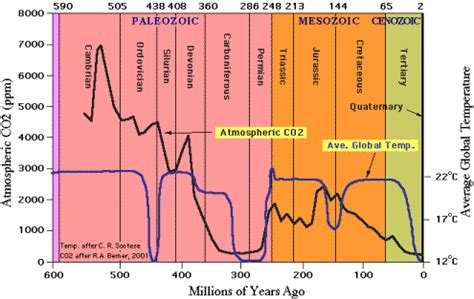 geologic record shows no relationship between temperature
