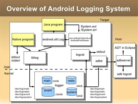 android system logging system of android