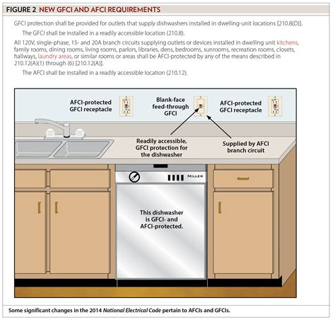 Electrical Regulations For Kitchens by Sizing Conductors Part Xxxviii Ec Mag