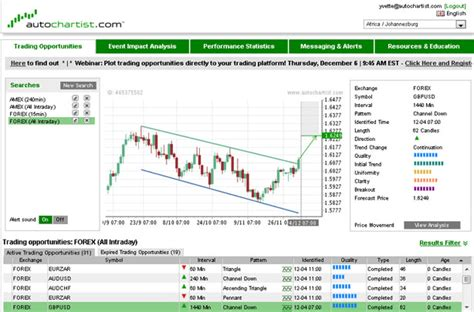 pattern recognition excel autochartist for metatrader 4 admiral markets