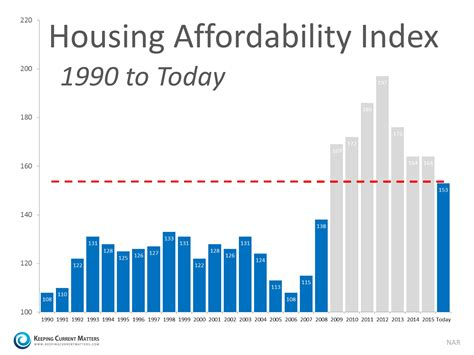 housing affordability index how scary is the housing affordability index york county and south charlotte real