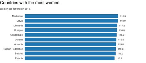 ratio men to women 2015 ukraine is in top 10 female dominated countries