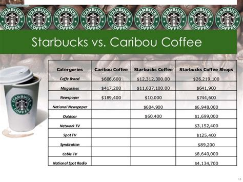 Order Of Shops Essay by Order Essay Cheap Starbucks Coffee Shop