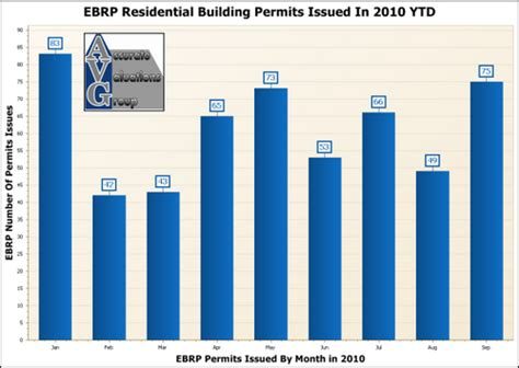 east baton parish residential building permits