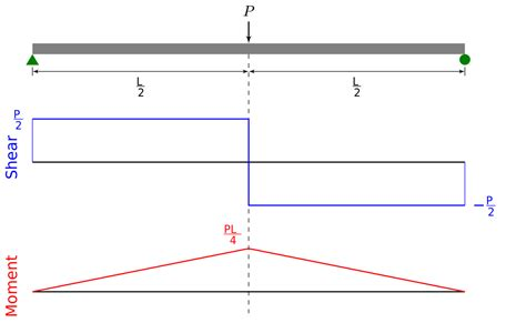 shear and moment diagrams draw the shear and bending moment diagrams for the