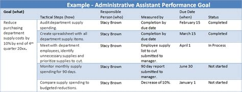 Administrative Assistant Performance Goals Exles The Thriving Small Business Administrative Assistant Performance Review Template