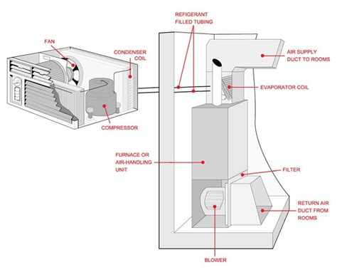 how an air conditioner works central air conditioning