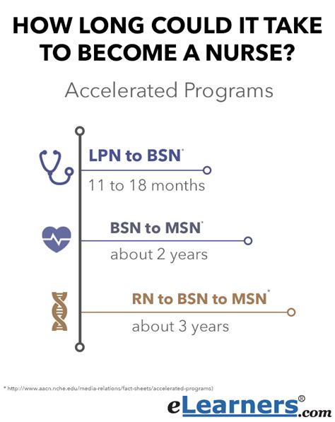 Accelerated Nursing Degree With An Mba Already by How To Become A Types Of Nursing Degrees