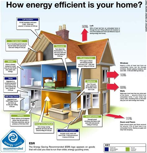 how to build an energy efficient home urban geography sustainable cities towns and housing