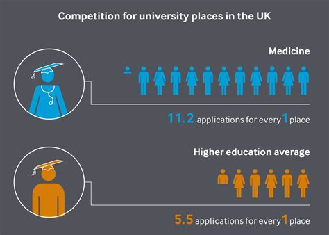 Mba Uk Or Usa Competitive To Get Into by Is This A Reasonable Plan To Get Into School
