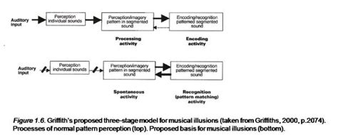 pitch pattern test norms pitch perception a case study of auditory agnosia