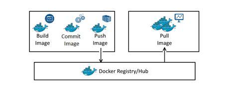docker tutorial suse working with docker images building docker images
