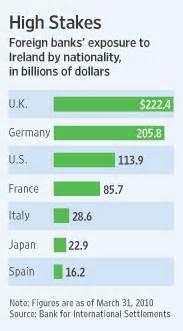 bank of ireland deutschland mish s global economic trend analysis european banks