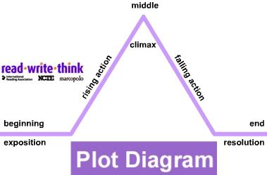readwritethink org plot diagram read write think plot diagram 28 images plot structure