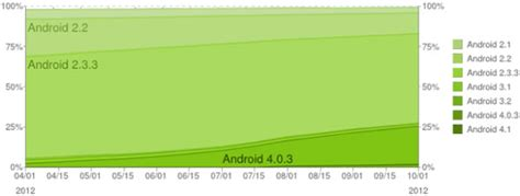 most recent android version mobile developer news roundup app store search terms ios 6 adoption hits 61 in u s canada