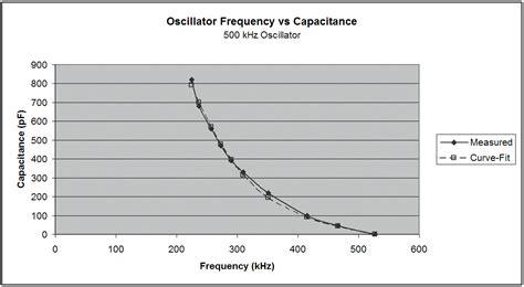 diode capacitance equation varicap diode equation 28 images varactor capacitance vs voltage curve fitting acu