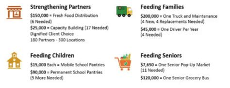 our bold goal second harvest food bank of orange county