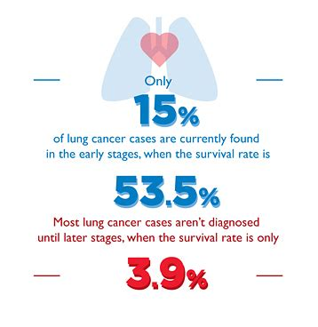 american cancer society guidelines for the early detection lung cancer screening program harrington healthcare system