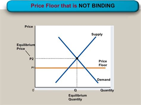 A Price Floor Is by Supply Demand Government Policies