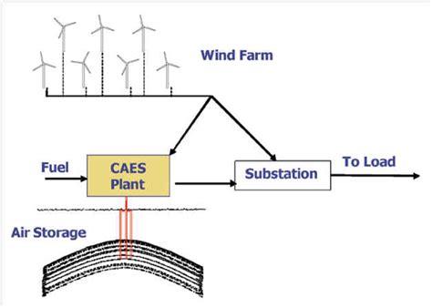 wind cycle diagram compressed air energy storage compressedairenergystorage